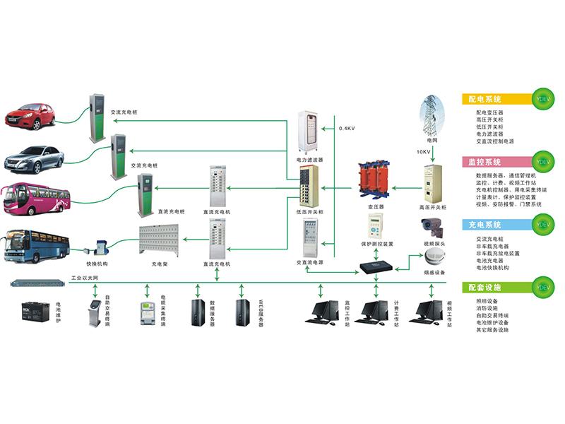 电动汽车充电站整体解决方案